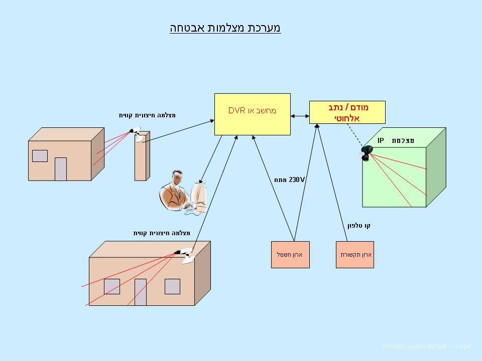 CCTV Sytem